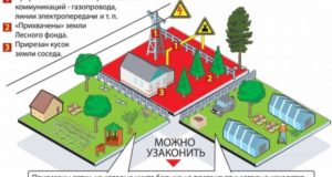 Новый закон о дачных участках принятый в 2018 году