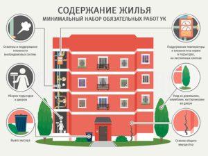 Услуги по содержанию жилого помещения в многоквартирном доме