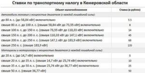 Транспортный налог во Владимирской области на 2018 год