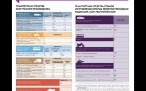 Особенности транспортного налога в Московской области 2018