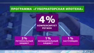 Субсидирование ипотеки государством свыше 6 процентов