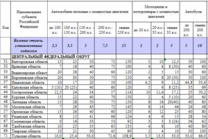 Как рассчитывается ставка транспортного налога в зависимости от региона и почему - Юридический справочник движимого имущества