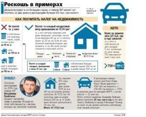 Налог на роскошь в 2018 году: вопрос недвижимости