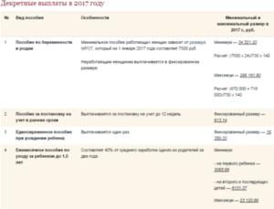 Все про декретные выплаты 2018 года: сумма выплат и порядок расчета пособия