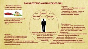 Процедура банкротства физических лиц при ипотечном кредите
