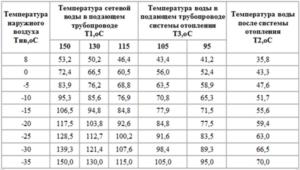 Температура горячей воды в квартире до 75 ᵒС