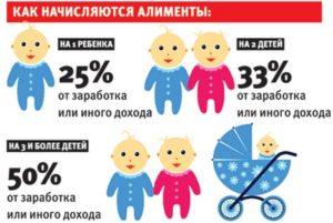 Максимальный процент алиментов на детей и других родственников