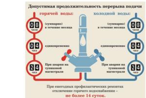 Куда позвонить или подать жалобу если отключили горячую воду