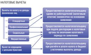 Налоговые вычеты по НДФЛ: классификация и главные особенности