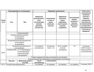 Предельные минимальные и предельные максимальные размеры земельных участков в Подмосковье