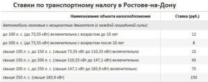 Транспортный налог в Ростовской области на 2018 год