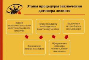 Порядок заключения договора лизинга