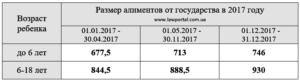 Алименты на троих детей: как делятся и какой размер установлен в России
