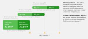 Как начисляются проценты по кредитной карте Сбербанка и других банков