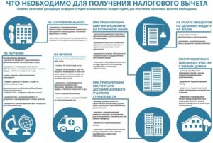 Налоговый вычет при покупке квартиры в ипотеку - пошаговая инструкция