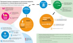 Реструктуризация ипотеки в сбербанке с господдержкой. Реструктуризация ипотечного кредита, в том числе валютного: условия, программа, как добиться
