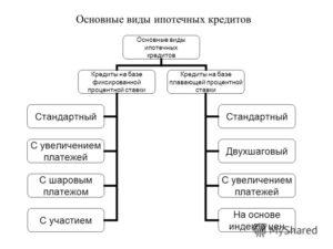 Виды ипотечных кредитов - в России, в Сбербанке, залоговое обеспечение