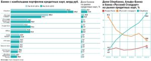 Виды кредитных карт российских банков действующих в РФ