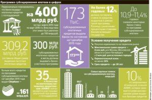 Субсидирование ипотечного кредита
