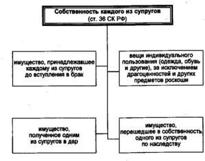 Раздел имущества супругов - оценка плюсы и минусы правовая база