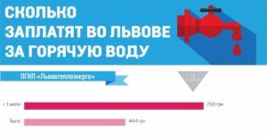 Сколько стоит вода в москве с 1 июля 2018 года