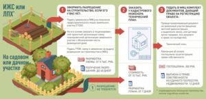 Регистрация дома на земельном участке ИЖС 2018 - порядок действий