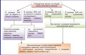 Основные особенности получения налоговых вычетов - Статьи
