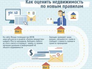 Продажа ипотечной квартиры пошаговая инструкция для продавца в 2018 году - Адвокатское бюро Вершина