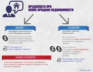 Предоплата при покупке квартиры