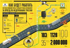Правила работы системы оплаты за проезд по федеральным трассам «Платон»