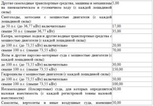Транспортный налог в зависимости от мощности двигателя— таблица
