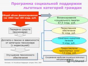 Льготные категории граждан. Социальная защита населения