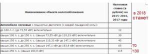 Налог на автомобиль за лошадиные силы в 2018 году в России