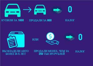 Налог спродажи автомобиля в2018 году