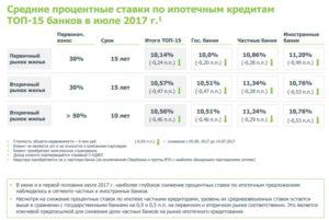 Сравнение процентных ставок банков по ипотеке на 2018 год