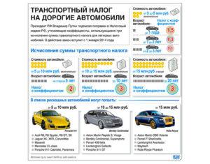 Налог на продажу автомобиля 2016
