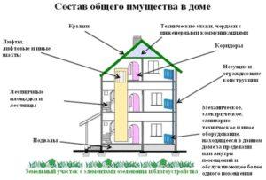 Можно ли перевести нежилое помещение в жилое в 2018 году - что это такое, осуществляется, в многоквартирном доме