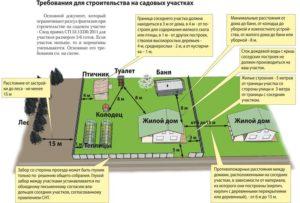 Нормы строительства на земельном участке ИЖС 2018 - разрешение