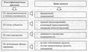 Классификация лизинга - какие формы и виды существуют