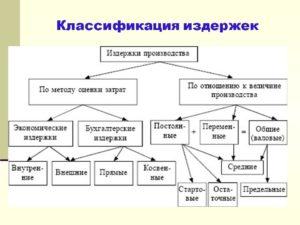 Что такое сводное производство и в каких случаях оно имеет место