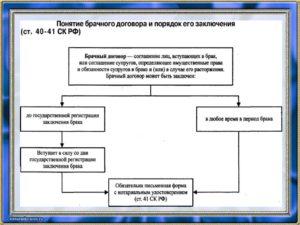 Брачный договор: порядок и условия заключения
