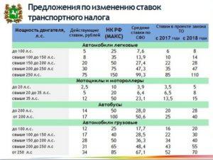 Ставка транспортного налога на 2018 год в России