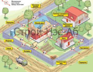 Правила строительства дома на участке ижс