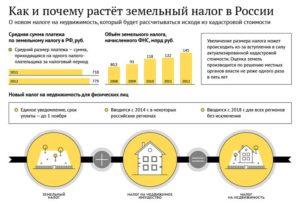 Налог на недвижимость для физических лиц в 2018 году
